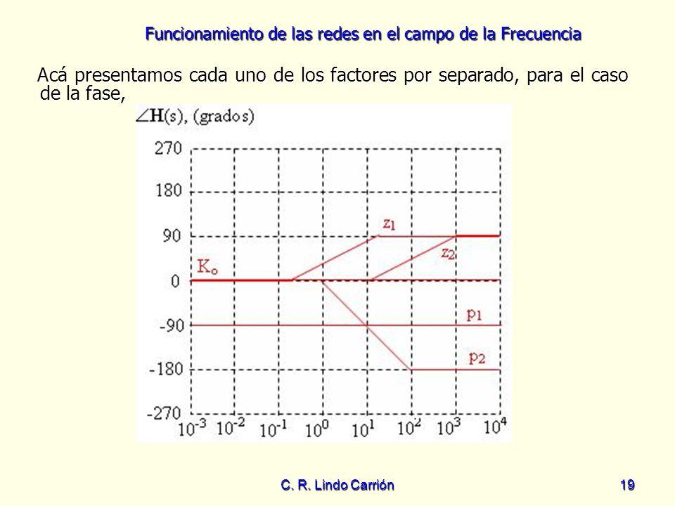 Funcionamiento de las redes en el campo de la Frecuencia C. R. Lindo Carrión19 Acá presentamos cada uno de los factores por separado, para el caso de