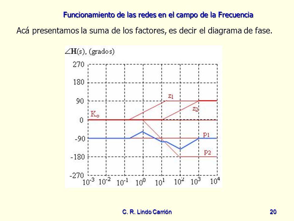 Funcionamiento de las redes en el campo de la Frecuencia C. R. Lindo Carrión20 Acá presentamos la suma de los factores, es decir el diagrama de fase.