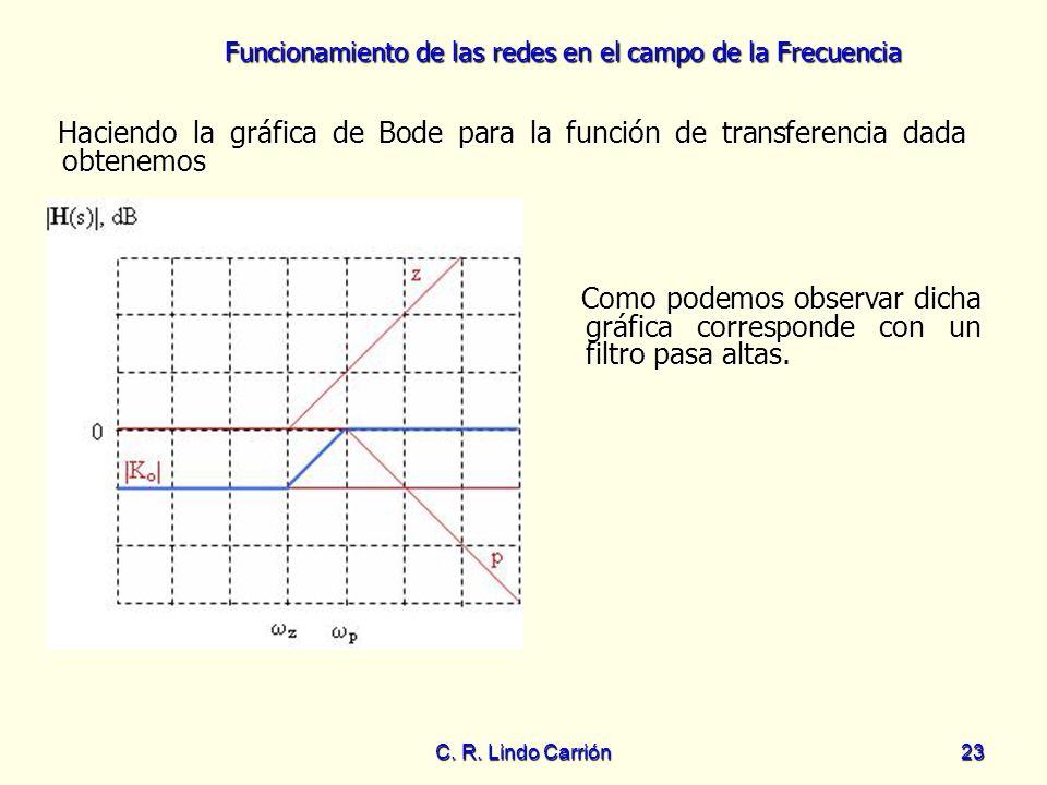 Funcionamiento de las redes en el campo de la Frecuencia C. R. Lindo Carrión23 Haciendo la gráfica de Bode para la función de transferencia dada obten