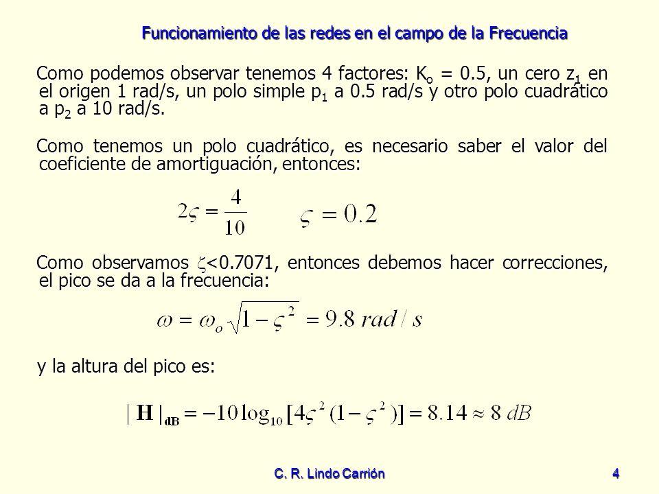 Funcionamiento de las redes en el campo de la Frecuencia C. R. Lindo Carrión4 Como observamos <0.7071, entonces debemos hacer correcciones, el pico se
