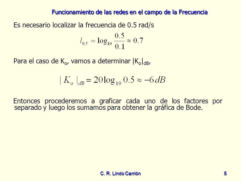 Funcionamiento de las redes en el campo de la Frecuencia C. R. Lindo Carrión5 Para el caso de K o, vamos a determinar |K o | dB, Para el caso de K o,