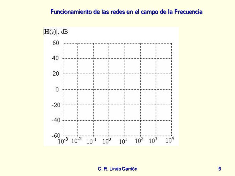 Funcionamiento de las redes en el campo de la Frecuencia C. R. Lindo Carrión6