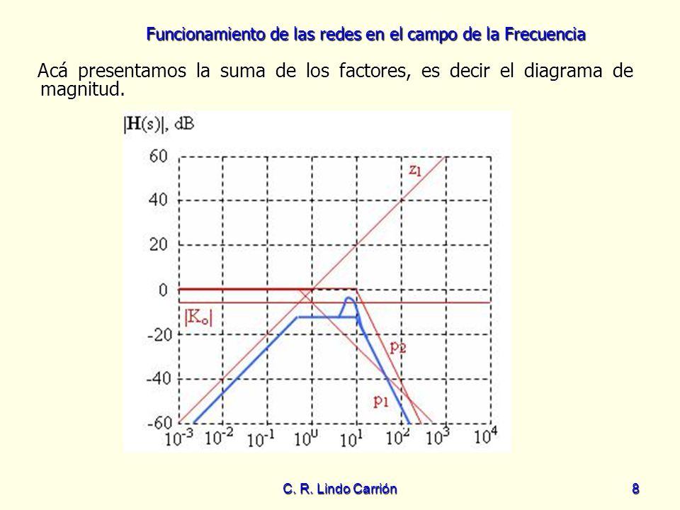 Funcionamiento de las redes en el campo de la Frecuencia C. R. Lindo Carrión8 Acá presentamos la suma de los factores, es decir el diagrama de magnitu