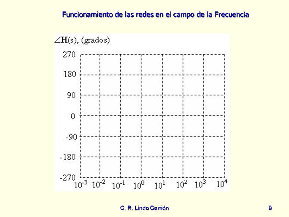 Funcionamiento de las redes en el campo de la Frecuencia C. R. Lindo Carrión9