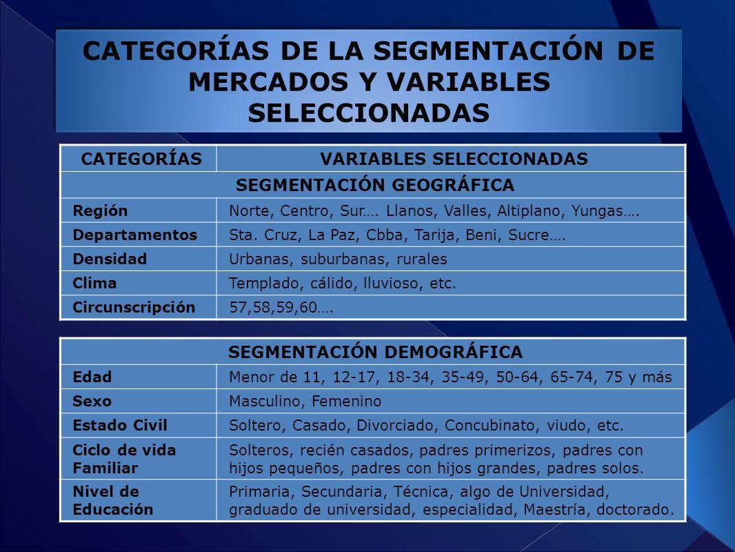 CATEGORÍAS DE LA SEGMENTACIÓN DE MERCADOS Y VARIABLES SELECCIONADAS CATEGORÍASVARIABLES SELECCIONADAS SEGMENTACIÓN GEOGRÁFICA RegiónNorte, Centro, Sur