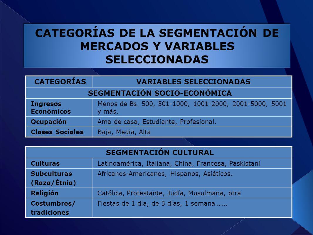 CATEGORÍAS DE LA SEGMENTACIÓN DE MERCADOS Y VARIABLES SELECCIONADAS CATEGORÍASVARIABLES SELECCIONADAS SEGMENTACIÓN SOCIO-ECONÓMICA Ingresos Económicos