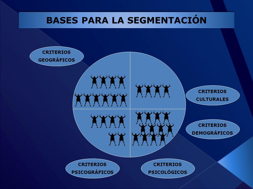 BASES PARA LA SEGMENTACIÓN CRITERIOS GEOGRÁFICOS CRITERIOS DEMOGRÁFICOS CRITERIOS PSICOLÓGICOS CRITERIOS PSICOGRÁFICOS CRITERIOS CULTURALES