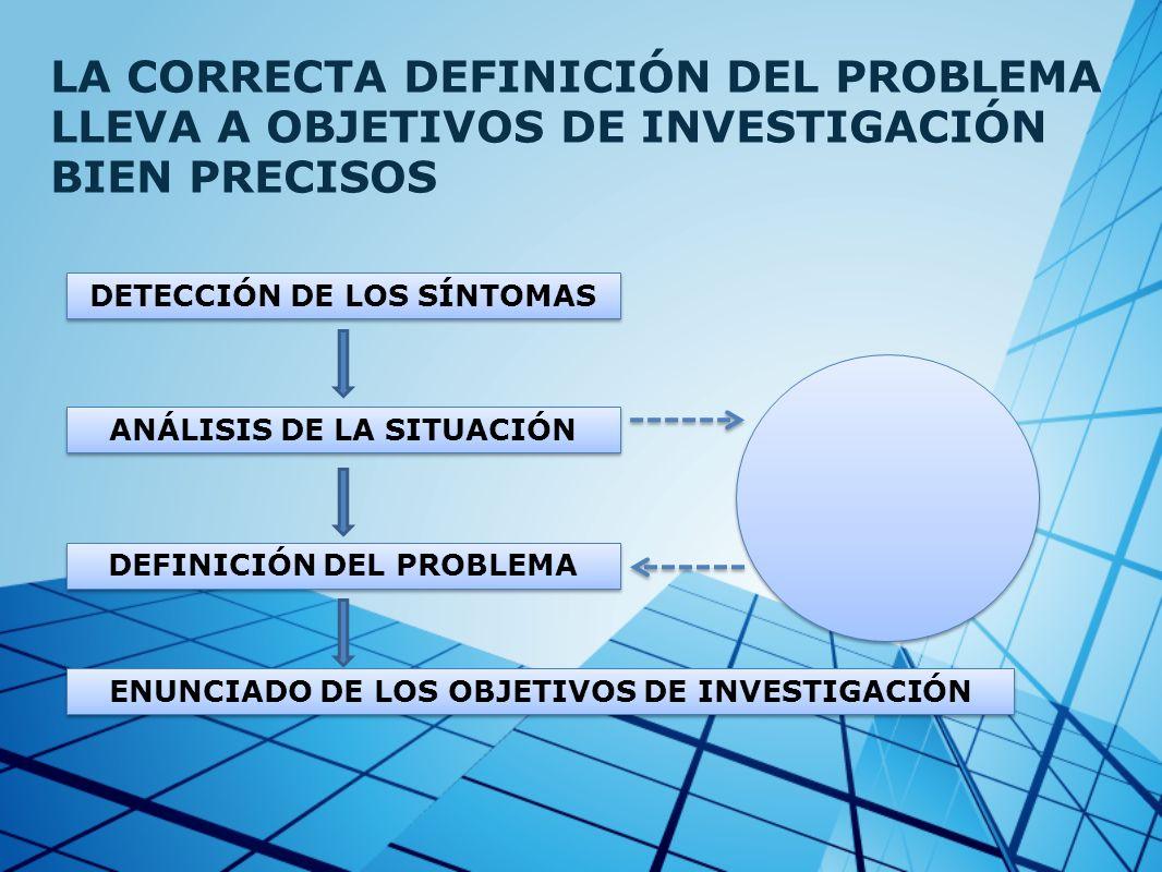 LA CORRECTA DEFINICIÓN DEL PROBLEMA LLEVA A OBJETIVOS DE INVESTIGACIÓN BIEN PRECISOS DETECCIÓN DE LOS SÍNTOMAS ANÁLISIS DE LA SITUACIÓN DEFINICIÓN DEL