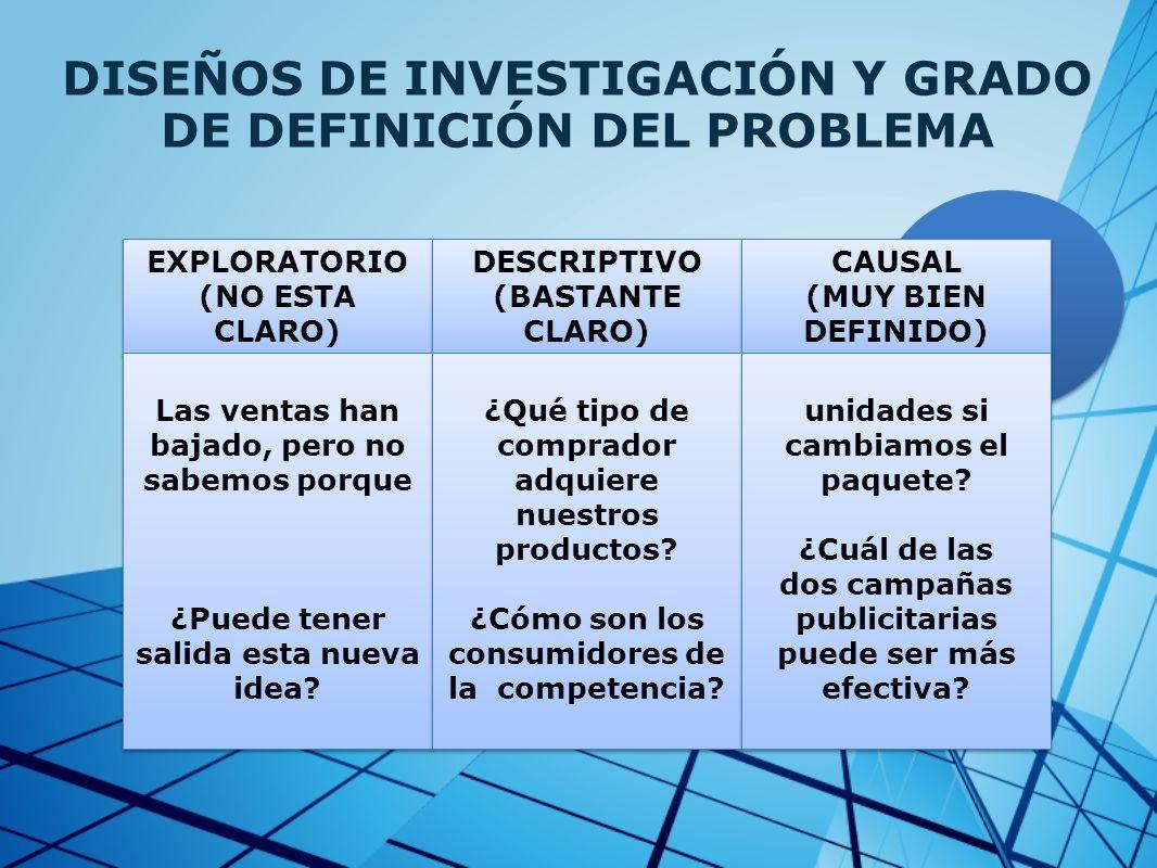 DISEÑOS DE INVESTIGACIÓN Y GRADO DE DEFINICIÓN DEL PROBLEMA EXPLORATORIO (NO ESTA CLARO) DESCRIPTIVO (BASTANTE CLARO) CAUSAL (MUY BIEN DEFINIDO) CAUSA