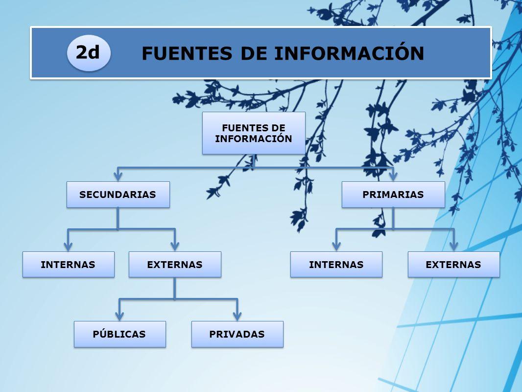 FUENTES DE INFORMACIÓN PRIMARIAS SECUNDARIAS 2d EXTERNAS INTERNAS PRIVADAS PÚBLICAS FUENTES DE INFORMACIÓN EXTERNAS INTERNAS