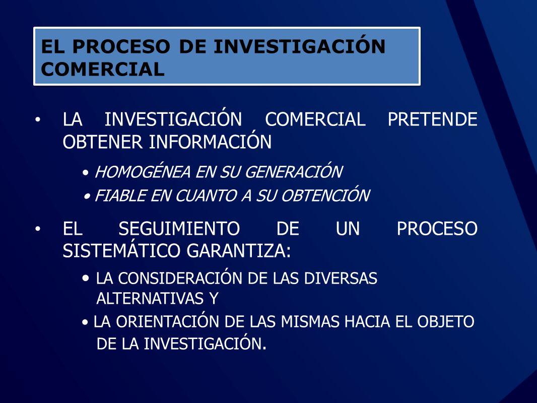 PROCESO DE LA INVESTIGACIÓN DE MERCADOS Definir el objetivo del proyecto Realizar un análisis de la situación Efectuar una investigación informal ¿Se necesita una investigación formal.