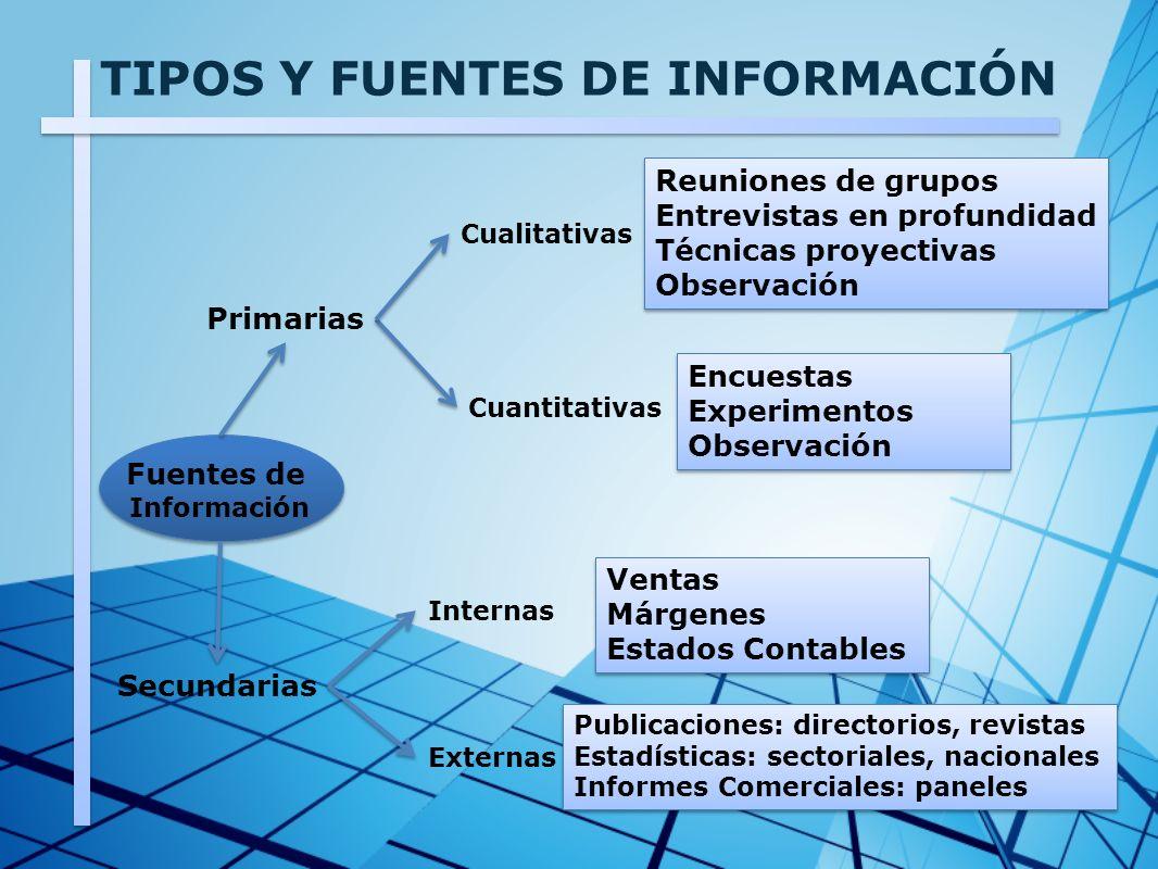 TIPOS Y FUENTES DE INFORMACIÓN Reuniones de grupos Entrevistas en profundidad Técnicas proyectivas Observación Reuniones de grupos Entrevistas en prof