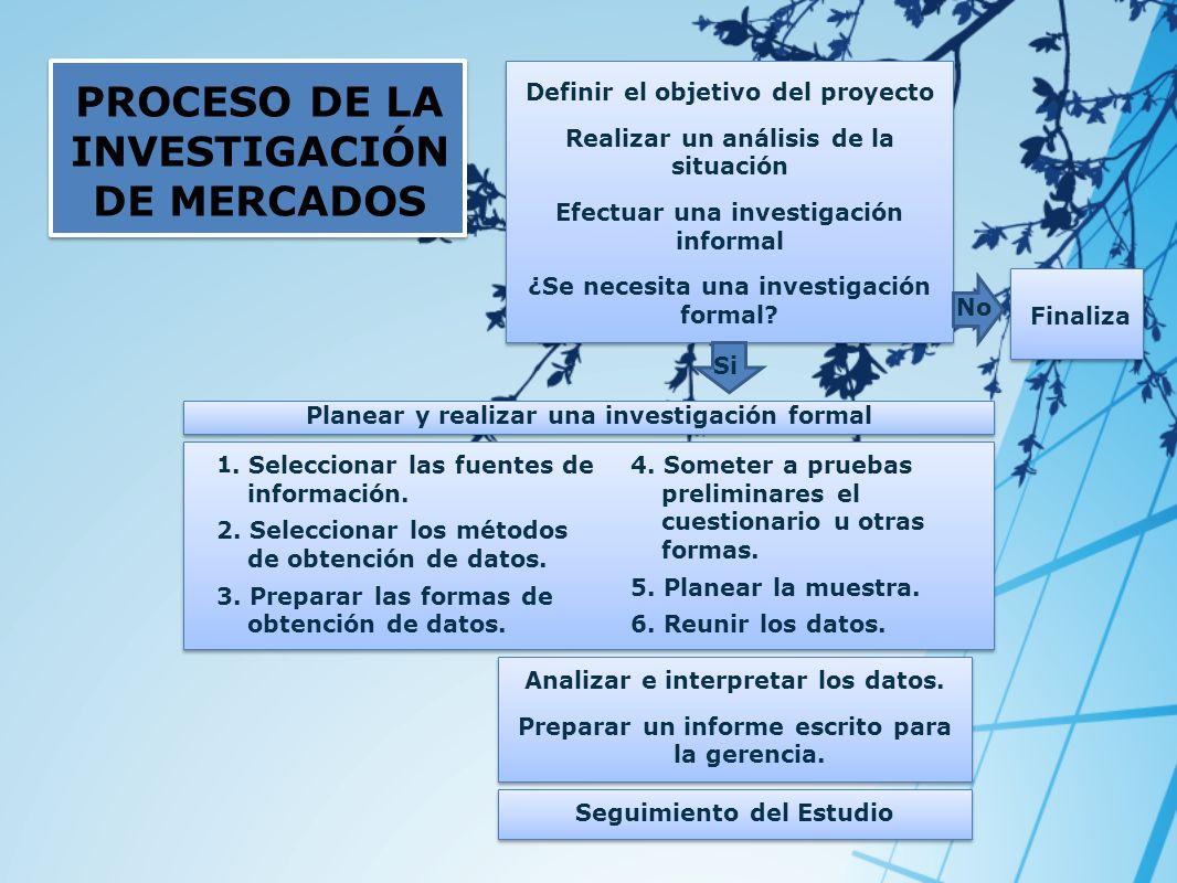 PROCESO DE LA INVESTIGACIÓN DE MERCADOS Definir el objetivo del proyecto Realizar un análisis de la situación Efectuar una investigación informal ¿Se