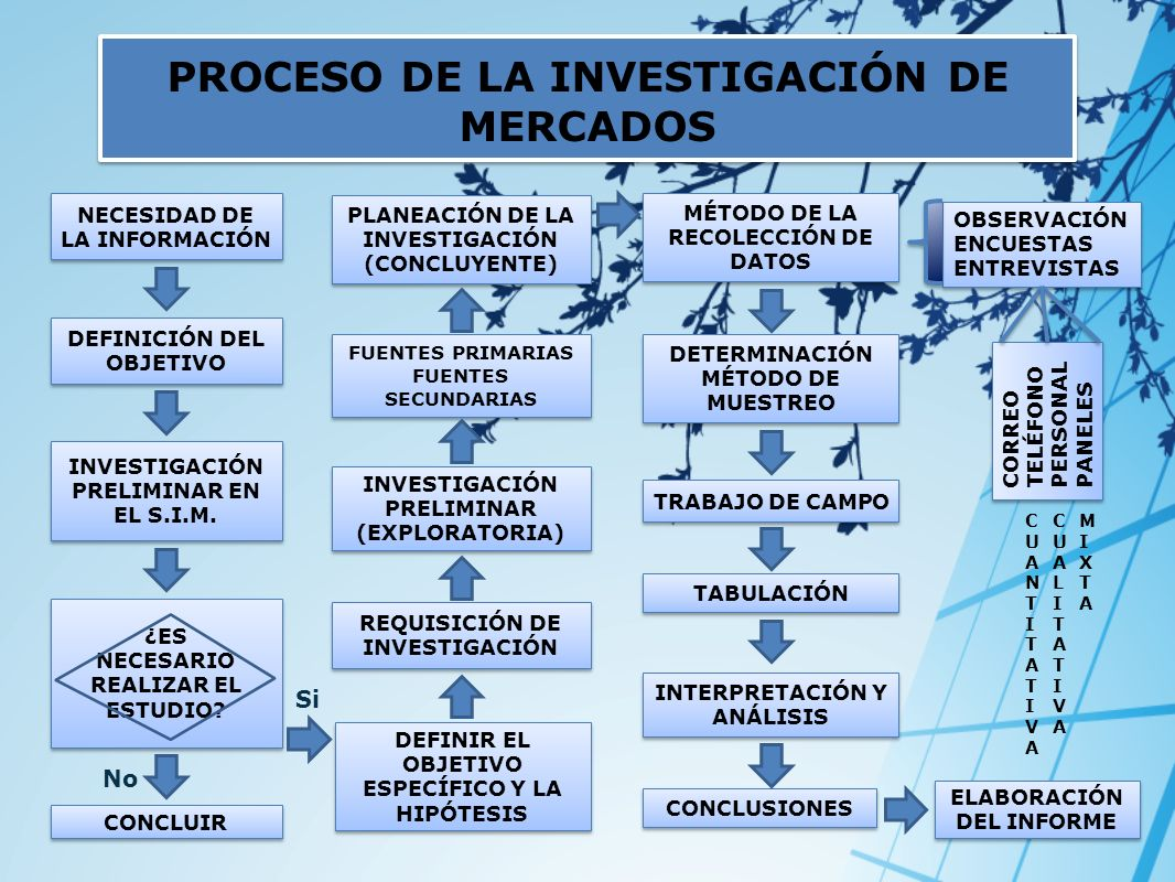 PROCESO DE LA INVESTIGACIÓN DE MERCADOS NECESIDAD DE LA INFORMACIÓN No DEFINICIÓN DEL OBJETIVO INVESTIGACIÓN PRELIMINAR EN EL S.I.M. ¿ES NECESARIO REA