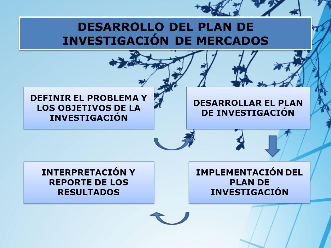 DESARROLLO DEL PLAN DE INVESTIGACIÓN DE MERCADOS DEFINIR EL PROBLEMA Y LOS OBJETIVOS DE LA INVESTIGACIÓN INTERPRETACIÓN Y REPORTE DE LOS RESULTADOS DE
