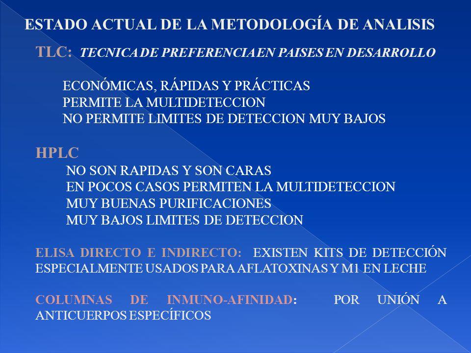 TLC: TECNICA DE PREFERENCIA EN PAISES EN DESARROLLO ECONÓMICAS, RÁPIDAS Y PRÁCTICAS PERMITE LA MULTIDETECCION NO PERMITE LIMITES DE DETECCION MUY BAJOS HPLC NO SON RAPIDAS Y SON CARAS EN POCOS CASOS PERMITEN LA MULTIDETECCION MUY BUENAS PURIFICACIONES MUY BAJOS LIMITES DE DETECCION ELISA DIRECTO E INDIRECTO: EXISTEN KITS DE DETECCIÓN ESPECIALMENTE USADOS PARA AFLATOXINAS Y M1 EN LECHE COLUMNAS DE INMUNO-AFINIDAD: POR UNIÓN A ANTICUERPOS ESPECÍFICOS ESTADO ACTUAL DE LA METODOLOGÍA DE ANALISIS