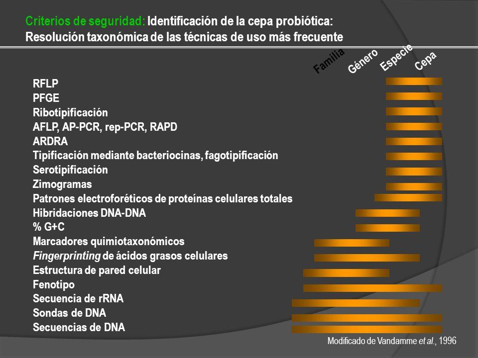 Criterios de seguridad: Identificación de la cepa probiótica: Resolución taxonómica de las técnicas de uso más frecuente RFLP PFGE Ribotipificación AF