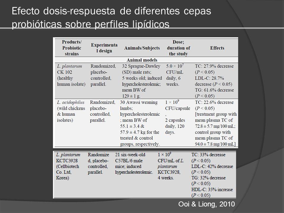 Efecto dosis-respuesta de diferentes cepas probióticas sobre perfiles lipídicos Ooi & Liong, 2010