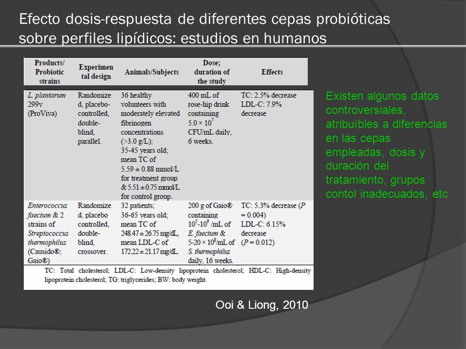Efecto dosis-respuesta de diferentes cepas probióticas sobre perfiles lipídicos: estudios en humanos Ooi & Liong, 2010 Existen algunos datos controver