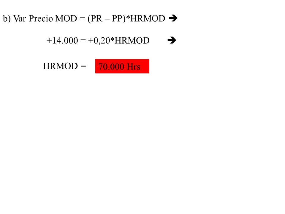 b) Var Precio MOD = (PR – PP)*HRMOD +14.000 = +0,20*HRMOD HRMOD = 70.000 Hrs
