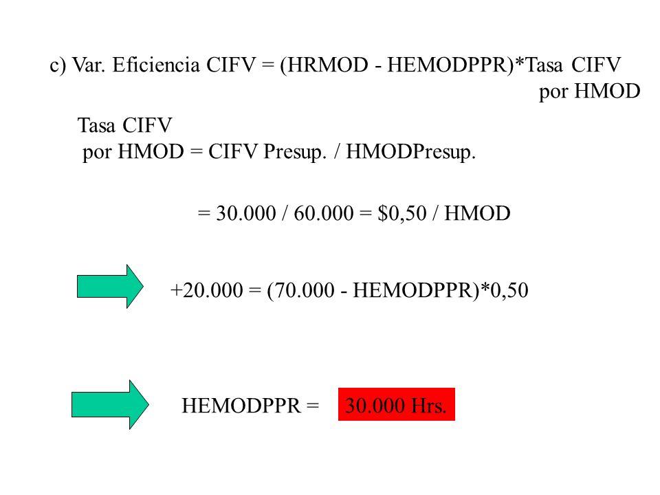 c) Var. Eficiencia CIFV = (HRMOD - HEMODPPR)*Tasa CIFV por HMOD Tasa CIFV por HMOD = CIFV Presup. / HMODPresup. = 30.000 / 60.000 = $0,50 / HMOD +20.0