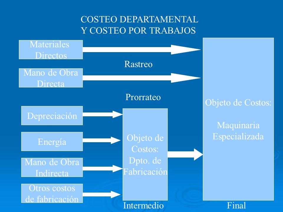 COSTEO DEPARTAMENTAL Y COSTEO POR TRABAJOS Materiales Directos Mano de Obra Directa Depreciación Energía Mano de Obra Indirecta Otros costos de fabric