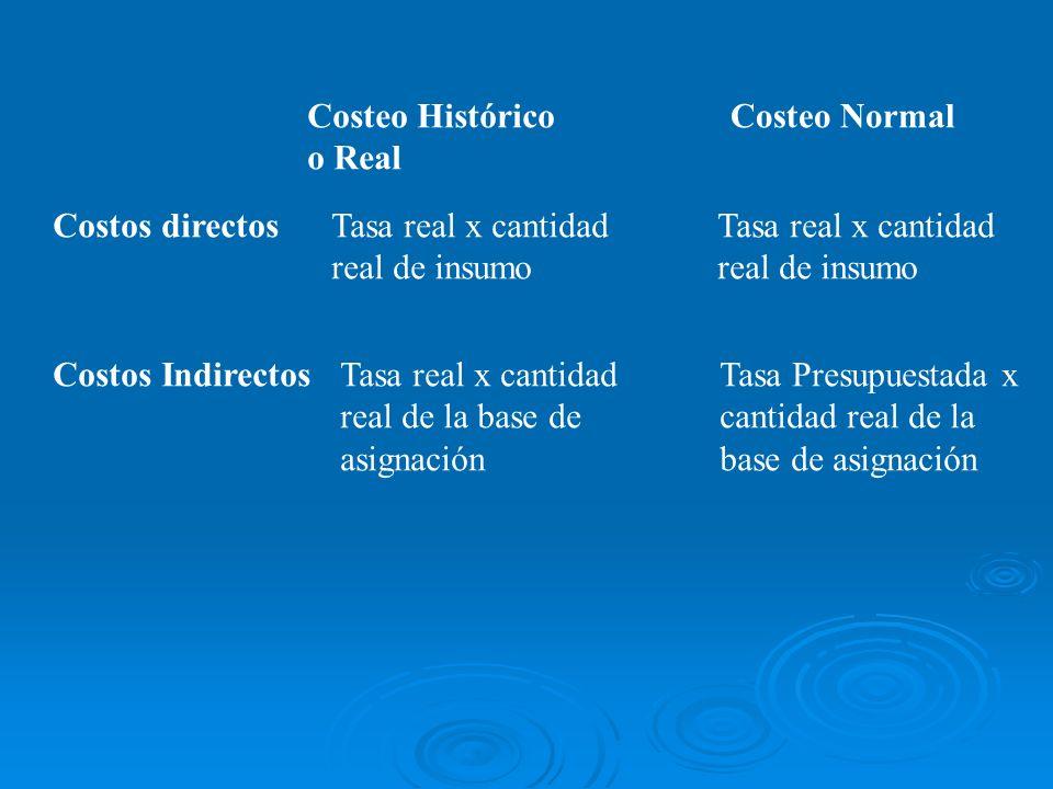 Costeo Histórico o Real Costos directosTasa real x cantidad real de insumo Costos IndirectosTasa real x cantidad real de la base de asignación Costeo
