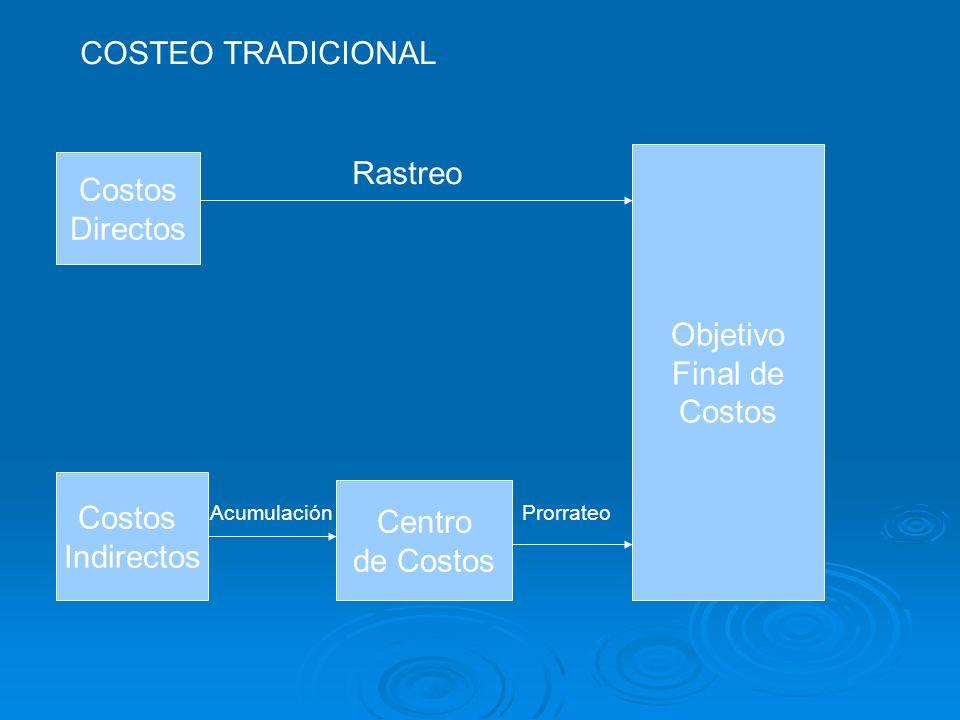 COSTEO TRADICIONAL Costos Directos Objetivo Final de Costos Rastreo Costos Indirectos Centro de Costos AcumulaciónProrrateo