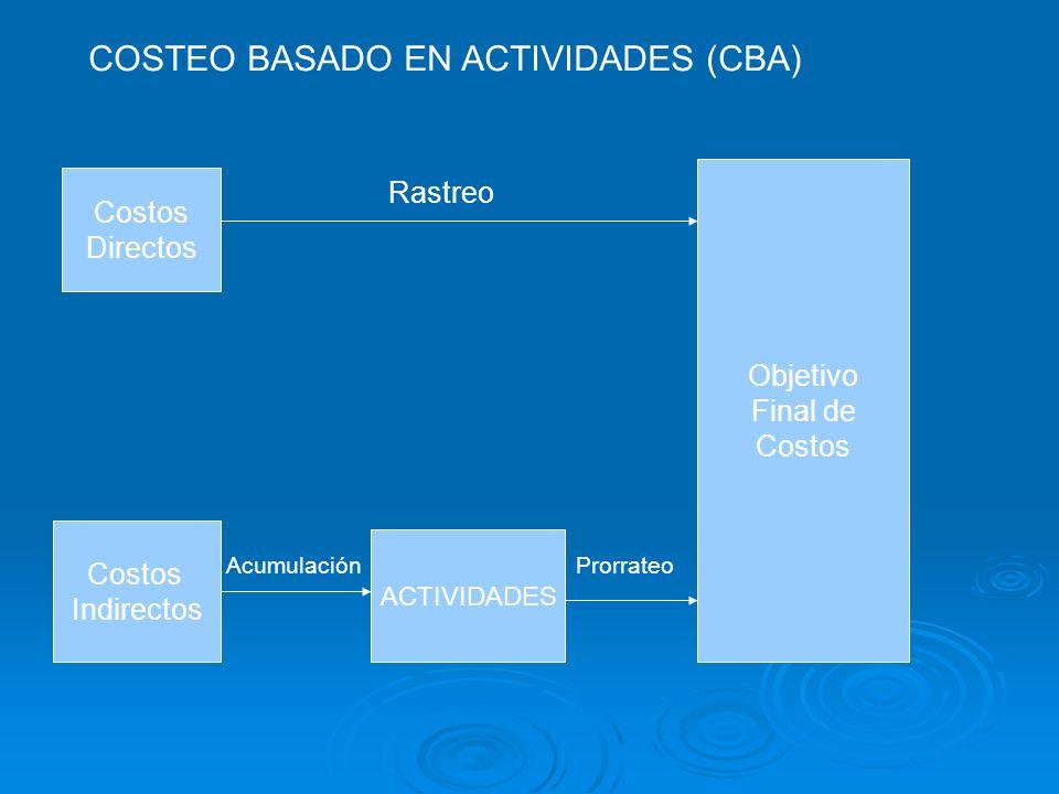 COSTEO BASADO EN ACTIVIDADES (CBA) Costos Directos Objetivo Final de Costos Rastreo Costos Indirectos ACTIVIDADES AcumulaciónProrrateo