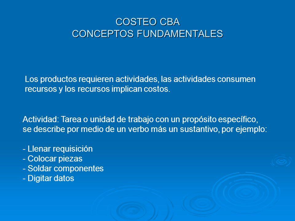 COSTEO CBA CONCEPTOS FUNDAMENTALES Los productos requieren actividades, las actividades consumen recursos y los recursos implican costos. Actividad: T