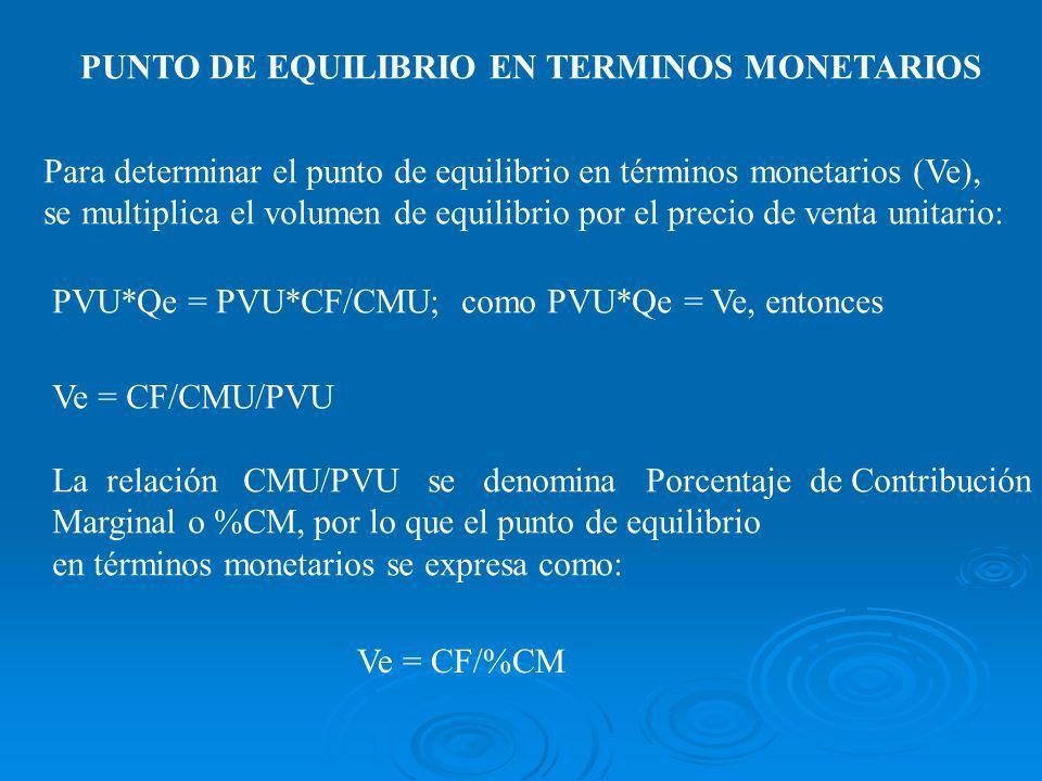PUNTO DE EQUILIBRIO EN TERMINOS MONETARIOS Para determinar el punto de equilibrio en términos monetarios (Ve), se multiplica el volumen de equilibrio por el precio de venta unitario: PVU*Qe = PVU*CF/CMU; como PVU*Qe = Ve, entonces Ve = CF/CMU/PVU La relación CMU/PVU se denomina Porcentaje de Contribución Marginal o %CM, por lo que el punto de equilibrio en términos monetarios se expresa como: Ve = CF/%CM