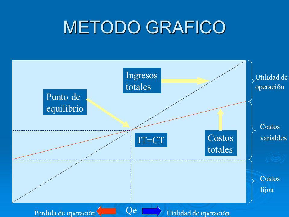 METODO GRAFICO Ingresos totales Costos totales Punto de equilibrio Utilidad de operación Costos variables Costos fijos Qe Utilidad de operaciónPerdida de operación IT=CT