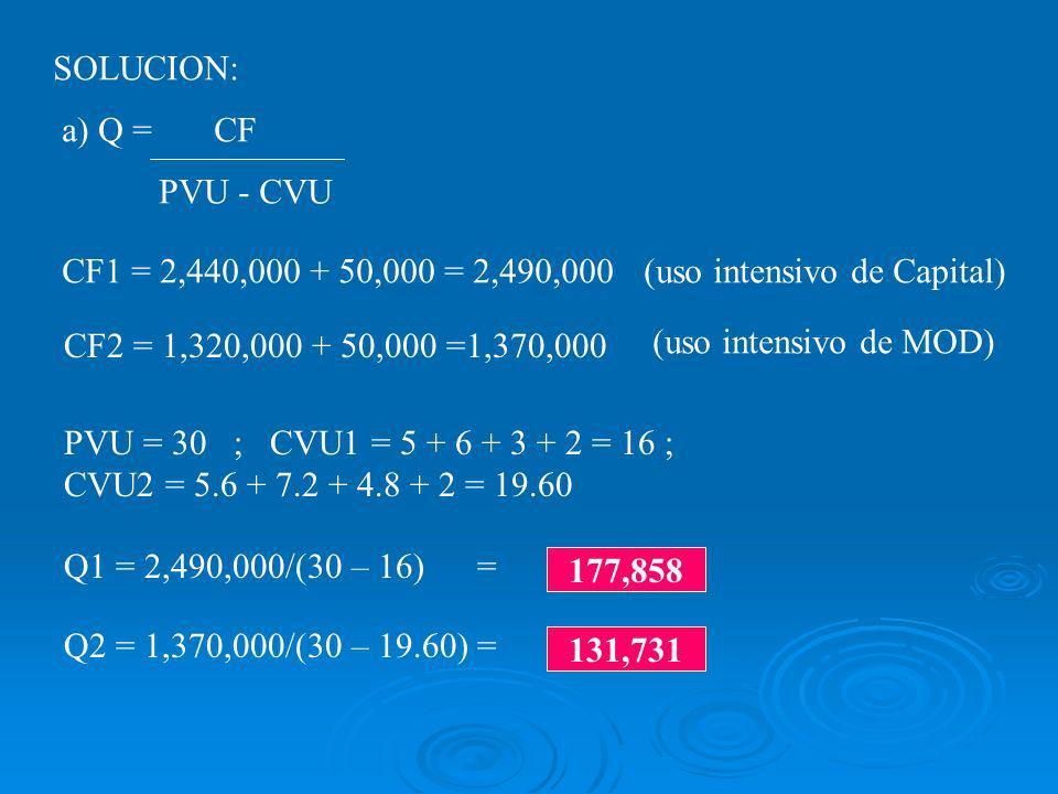 SOLUCION: a) Q = CF PVU - CVU CF1 = 2,440,000 + 50,000 = 2,490,000 CF2 = 1,320,000 + 50,000 =1,370,000 PVU = 30 ; CVU1 = 5 + 6 + 3 + 2 = 16 ; CVU2 = 5.6 + 7.2 + 4.8 + 2 = 19.60 Q1 = 2,490,000/(30 – 16) = Q2 = 1,370,000/(30 – 19.60) = 177,858 131,731 (uso intensivo de Capital) (uso intensivo de MOD)