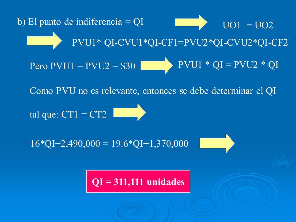 b) El punto de indiferencia = QI UO1 = UO2 PVU1 * QI = PVU2 * QI PVU1* QI-CVU1*QI-CF1=PVU2*QI-CVU2*QI-CF2 Pero PVU1 = PVU2 = $30 Como PVU no es relevante, entonces se debe determinar el QI tal que: CT1 = CT2 16*QI+2,490,000 = 19.6*QI+1,370,000 QI = 311,111 unidades