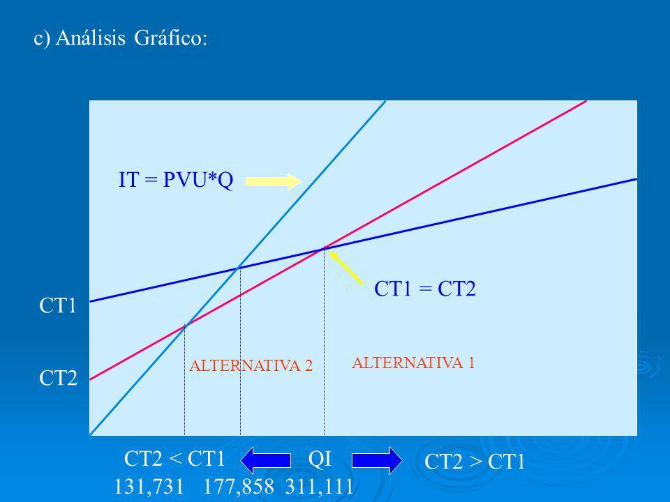 c) Análisis Gráfico: CT2 CT1 IT = PVU*Q CT1 = CT2 131,731 QI 177,858 CT2 > CT1 CT2 < CT1 ALTERNATIVA 1 ALTERNATIVA 2 311,111