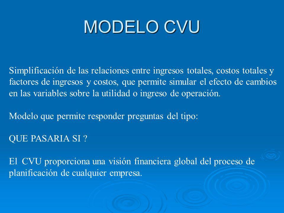 MODELO CVU Simplificación de las relaciones entre ingresos totales, costos totales y factores de ingresos y costos, que permite simular el efecto de cambios en las variables sobre la utilidad o ingreso de operación.