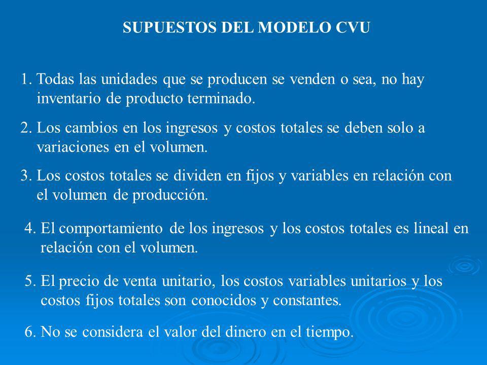 Solución: UO = Q*PVU - Q*CVU - CF = Q*(PVU - CVU) - CF Sustituyendo valores: Q = (200 + 0.20*(0.90*Q)/(0.90 - 0.50) = (200 + 0.18*Q)/0.40 0.40*Q - 0.18*Q = 200 Q = 200/0.22 = 909 unidades Q = (CF + UO)/(PVU - CVU) = (CF + UO)/CMU Comprobación: UO = 909*0.40 - 200 = $164 0.20*Q*PVU = 0.20* 909*0.90 = $164