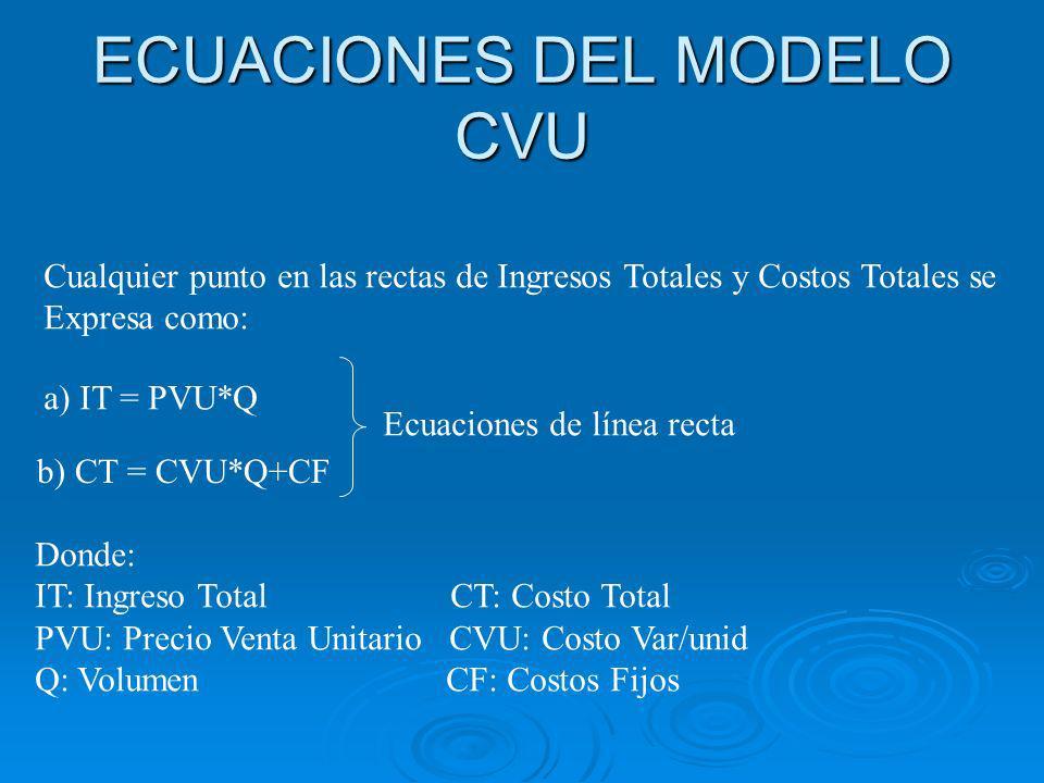 ECUACIONES DEL MODELO CVU Cualquier punto en las rectas de Ingresos Totales y Costos Totales se Expresa como: a) IT = PVU*Q b) CT = CVU*Q+CF Ecuaciones de línea recta Donde: IT: Ingreso Total CT: Costo Total PVU: Precio Venta Unitario CVU: Costo Var/unid Q: Volumen CF: Costos Fijos