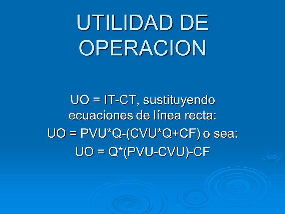 PUNTO DE EQUILIBRIO 1.Método de ecuación 1. Método de ecuación 2.