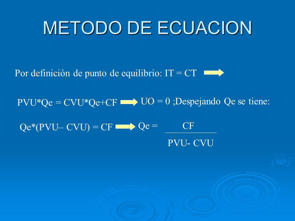 METODO DE ECUACION Por definición de punto de equilibrio: IT = CT PVU*Qe = CVU*Qe+CF UO = 0 ;Despejando Qe se tiene: Qe = PVU- CVU CF Qe*(PVU– CVU) = CF