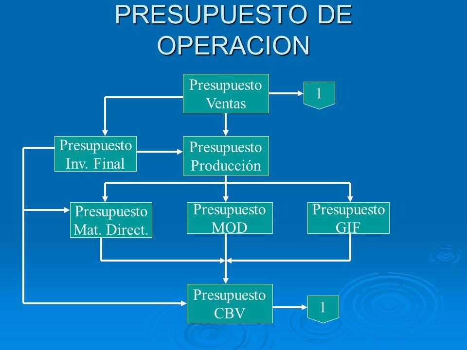 PRESUPUESTO DE OPERACION Presupuesto Ventas Presupuesto Producción Presupuesto Inv. Final Presupuesto Mat. Direct. Presupuesto MOD Presupuesto GIF Pre