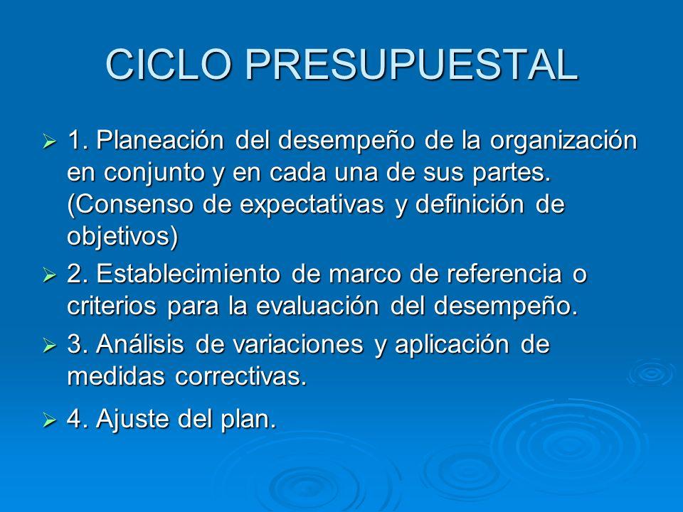 CICLO PRESUPUESTAL 1. Planeación del desempeño de la organización en conjunto y en cada una de sus partes. (Consenso de expectativas y definición de o