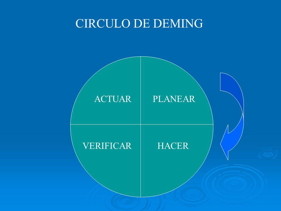 CIRCULO DE DEMING PLANEAR HACERVERIFICAR ACTUAR