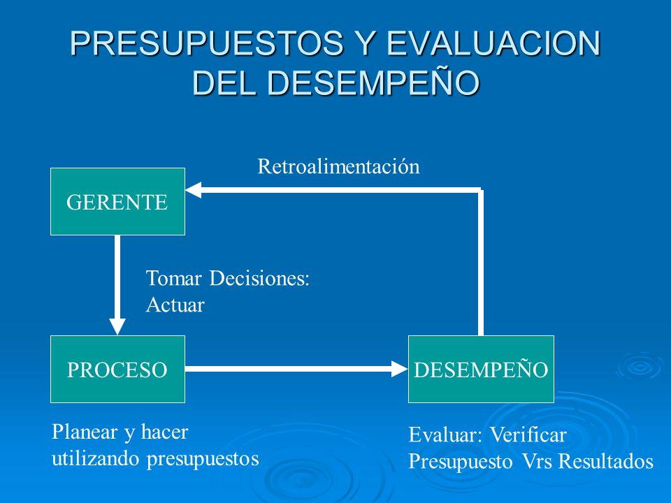 PRESUPUESTO DE OPERACION Presupuesto Ventas Presupuesto Producción Presupuesto Inv.