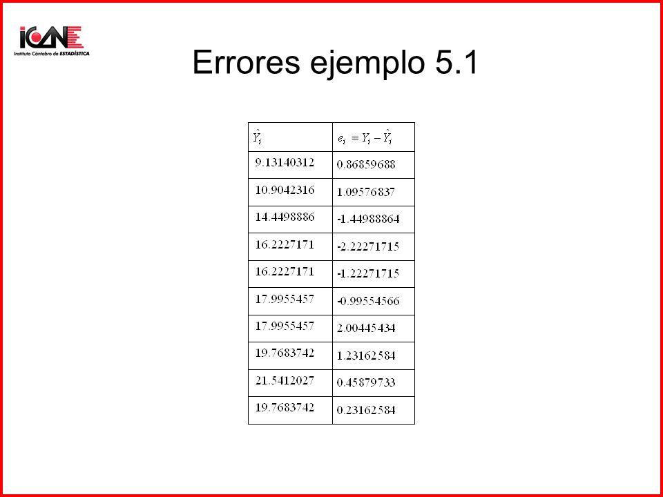 Errores aleatorios: distribución de frecuencias
