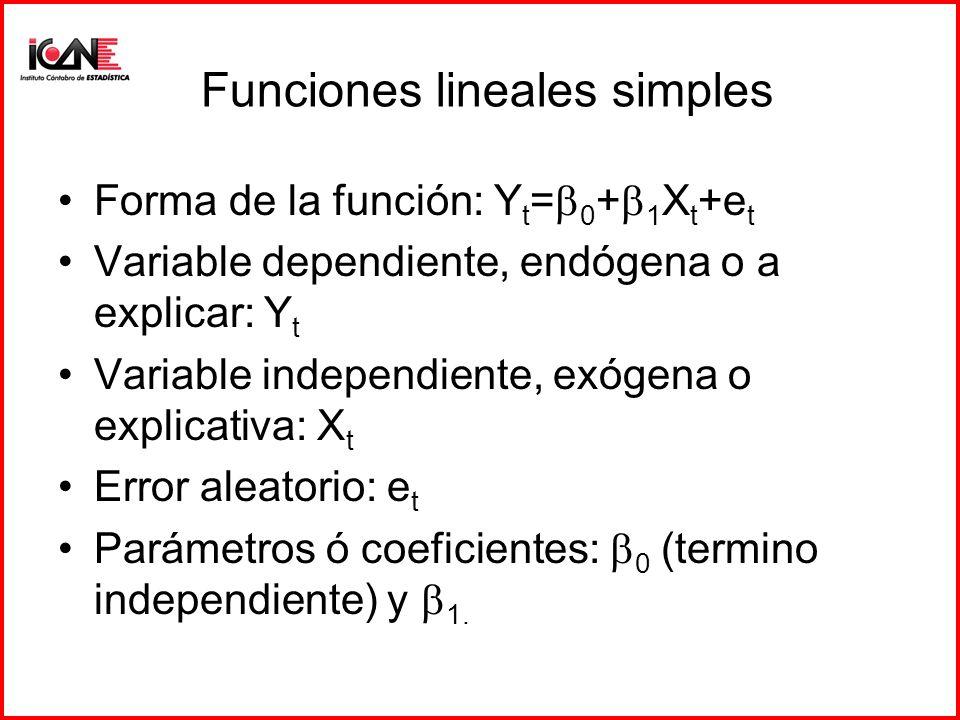 Funciones lineales simples Forma de la función: Y t = 0 + 1 X t +e t Variable dependiente, endógena o a explicar: Y t Variable independiente, exógena o explicativa: X t Error aleatorio: e t Parámetros ó coeficientes: 0 (termino independiente) y 1.