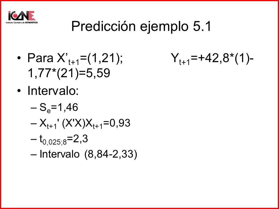 Predicción Predicción individual: se trata de hallar el valor estimado para la variable Y un periodo hacia delante: Y t+1 = 0 + 1 X t+1 Intervalos de predicción para un valor medio o esperado.