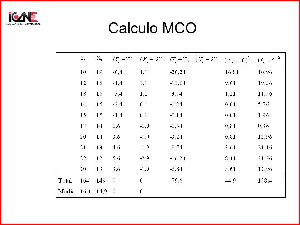 Predicción ejemplo 5.1 Para X t+1 =(1,21); Y t+1 =+42,8*(1)- 1,77*(21)=5,59 Intervalo: –S e =1,46 –X t+1 (X X)X t+1 =0,93 –t 0,025;8 =2,3 –Intervalo (8,84-2,33)
