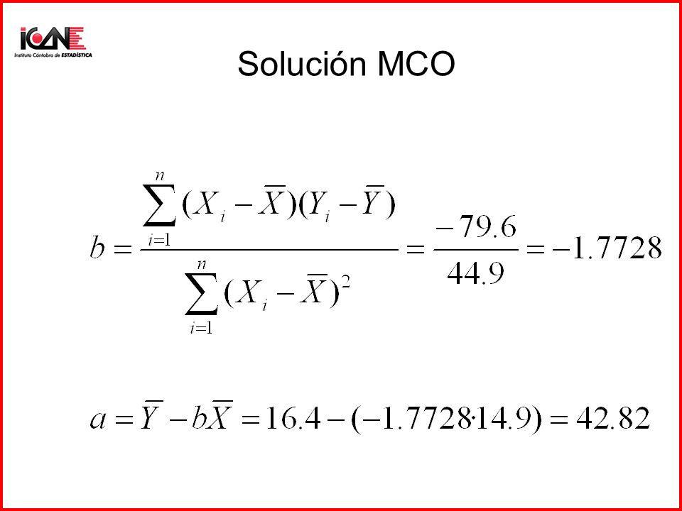Calculo MCO