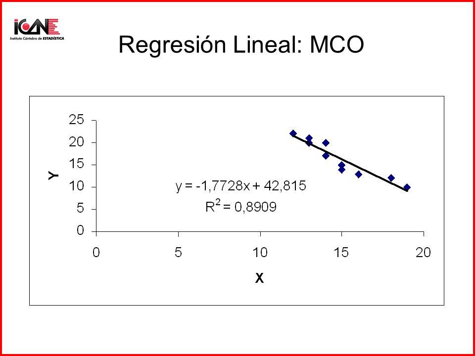 Regresión Lineal: MCO